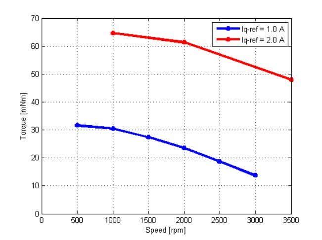 to deliver the same amount of torque at different speeds. Figure 58 Torque/Speed profile with feed