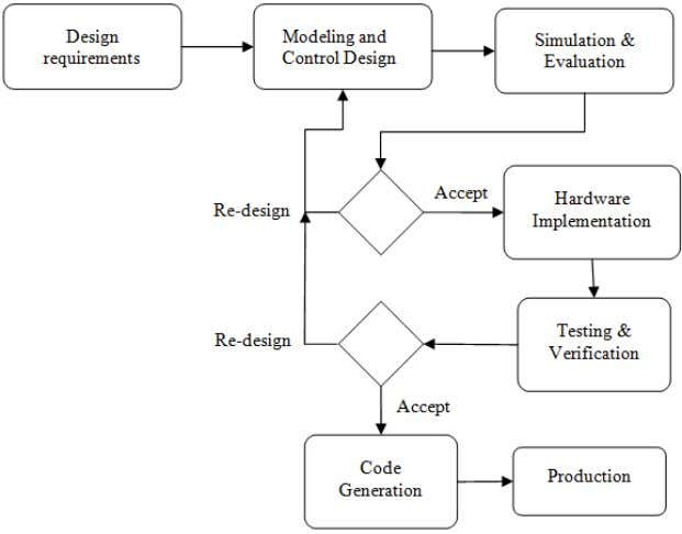 presents as much process data as possible to the user. Figure 1 Rapid prototyping workflow In