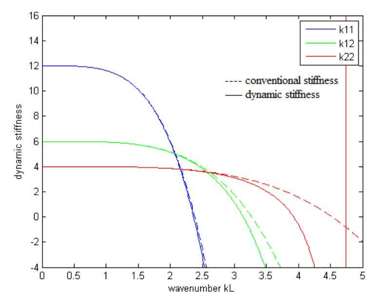 Figure 3.5: Comparison of conventional and spectral stiffness of a beam The figure 3.5 shows