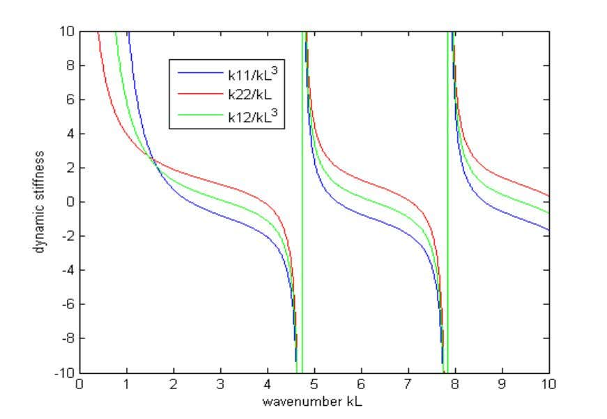 Figure 3.6: spectral stiffness at higher frequencies for a beam 3.3. SPECTRAL ELEMENT FOR STEPPED