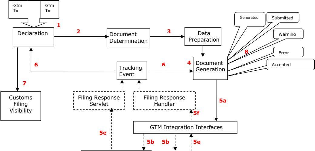 Gtm Gtm Tx Tx Generated Submitted 1 2 3 Declaration Document Data Warning Determination Preparation