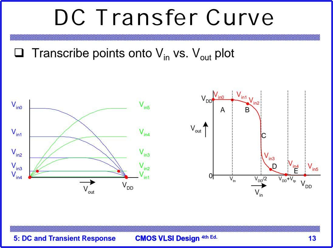 DC Transfer Curve  Transcribe points onto V in vs. V out plot V V