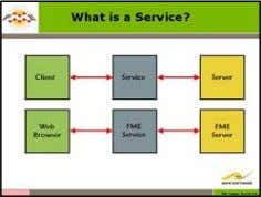 FME Advanced Training Module 07. What is a Service? Many standard operations usi ng the FME