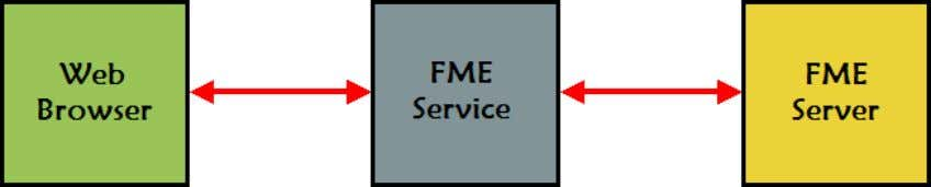 FME Server (actually the FME Server API) using a service. Why use a Service? A service