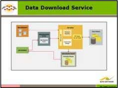 FME Advanced Training Module 08. Data Download Service Data Download services are the ideal tool for