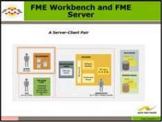 FME Advanced Training Manual 03. FME Server Roles Defining User, Author and Administrator When using a