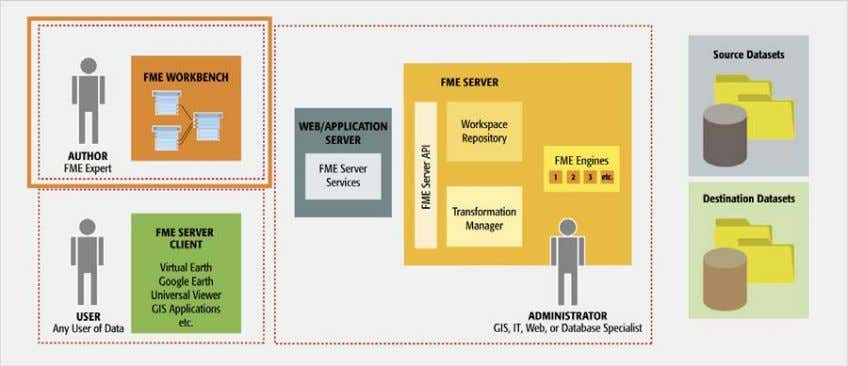 run on the FME Server by FME Server clients and services Above: User Roles Diagram –