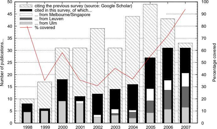 50 100 citing the previous survey (source: Google Scholar) cited in this survey, of which
