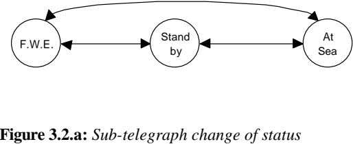 Stand At F.W.E. by Sea Figure 3.2.a: Sub-telegraph change of status