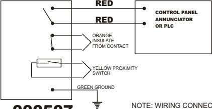 RED CONTROL PANEL RED ANNUNCIATOR OR PLC ORANGE INSULATE FROM CONTACT YELLOW PROXIMITY SWITCH GREEN