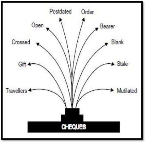 TYPES OF CHEQUE • BEARER CHEQUE • ORDER CHEQUE • CROSSED CHEQUE • BLANK CHEQUE •