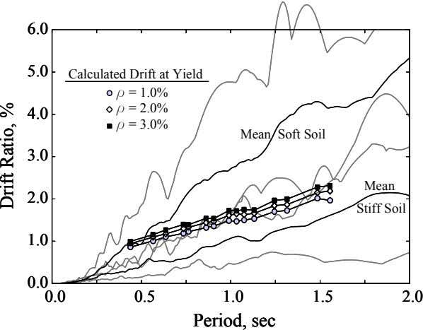 6.0 6.0 6.0 5.0 5.0 5.0 Calculated Drift at Yield r = 1.0% r =