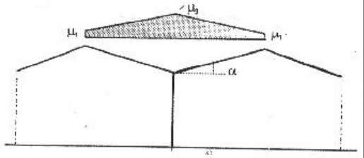 Figure 6.3 : Coefficient de forme des toitures à versants multiples (a) angle du versant