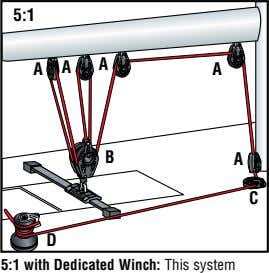 5:1 A A A A B A C D 5:1 with Dedicated Winch: This system