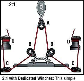 2:1 A D D B B C C 2:1 with Dedicated Winches: This simple