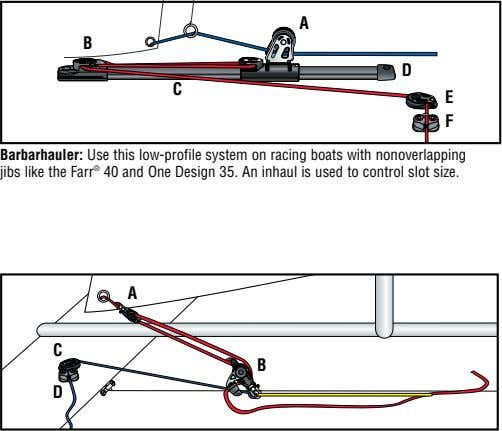 A B D C E F Barbarhauler: Use this low-profile system on racing boats with