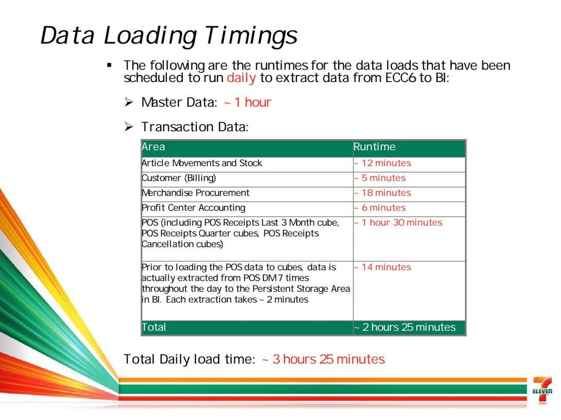 Data Loading Timings The following are the runtimes for the data loads that have been