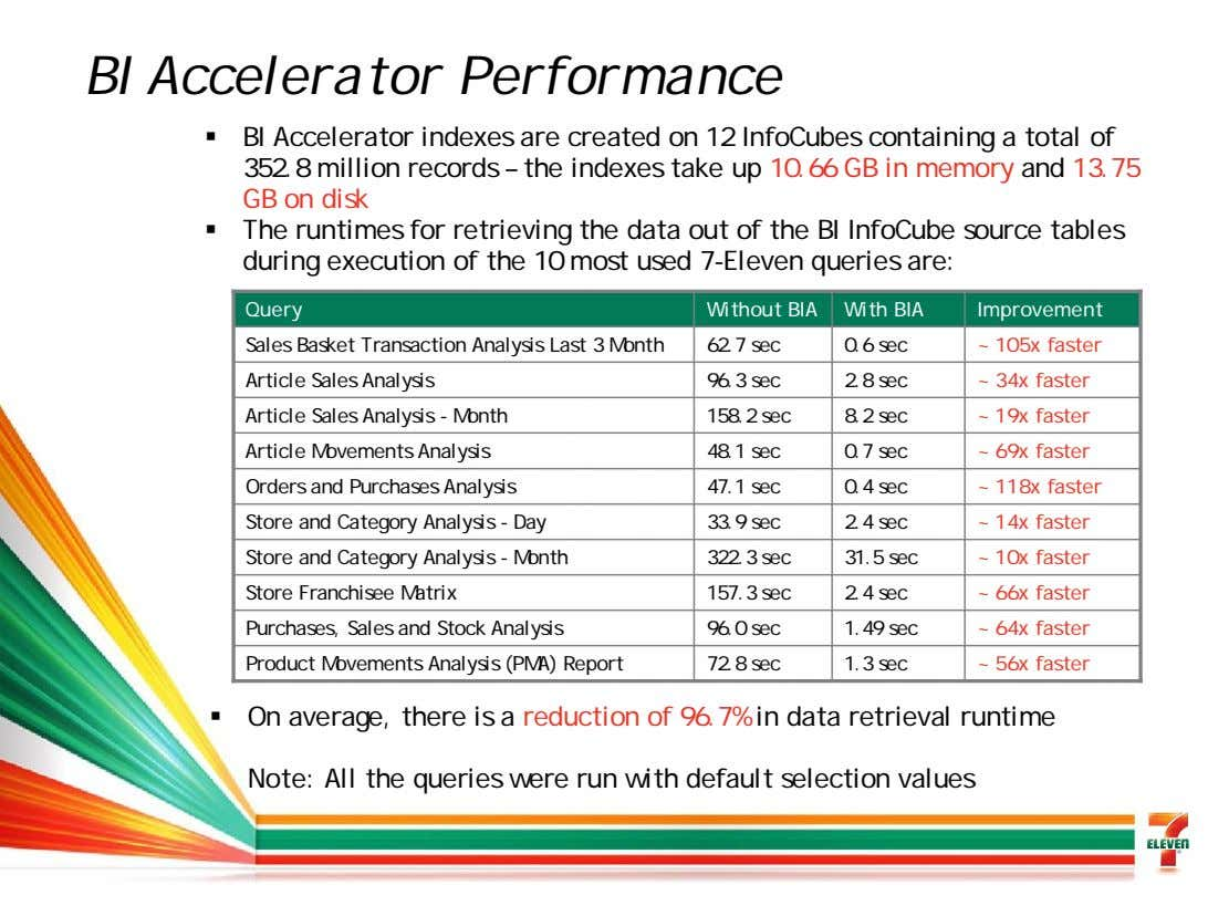 BI Accelerator Performance BI Accelerator indexes are created on 12 InfoCubes containing a total of