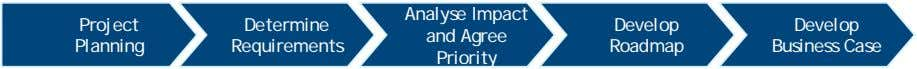 Project Determine Requirements Analyse Impact and Agree Priority Develop Develop Planning Roadmap Business Case