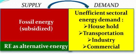 SUPPLY DEMAND Unefficient sectoral energy demand : Fossil energy (subsidized) House hold Transportation