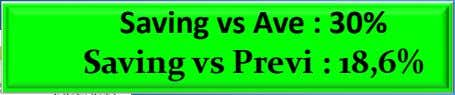 Saving vs Ave : 30% Saving vs Previ : 18,6%