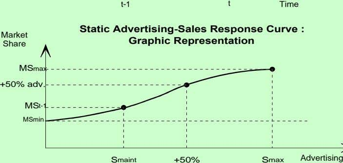 t-1 t Time Static Advertising-Sales Response Curve : Market Graphic Representation Share MSmax +50% adv.