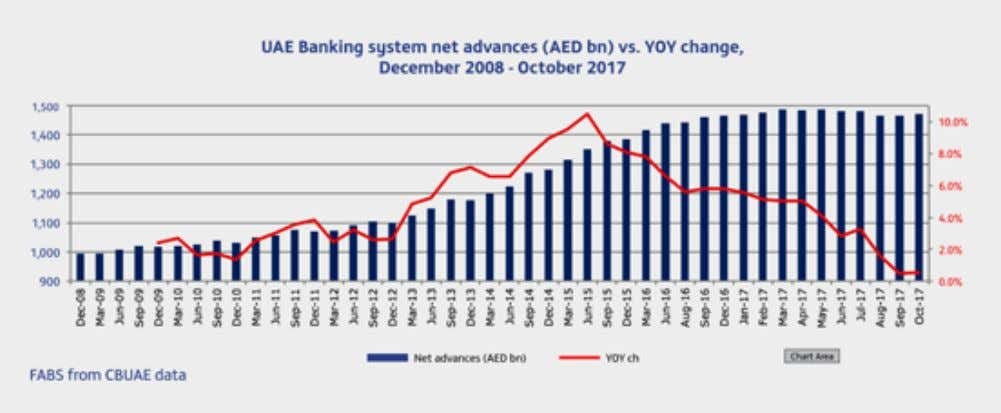 UAE BANKING 109 NET ADVANCES FORMATION : UAE banking system net advances reached AED1,471.1 bn in