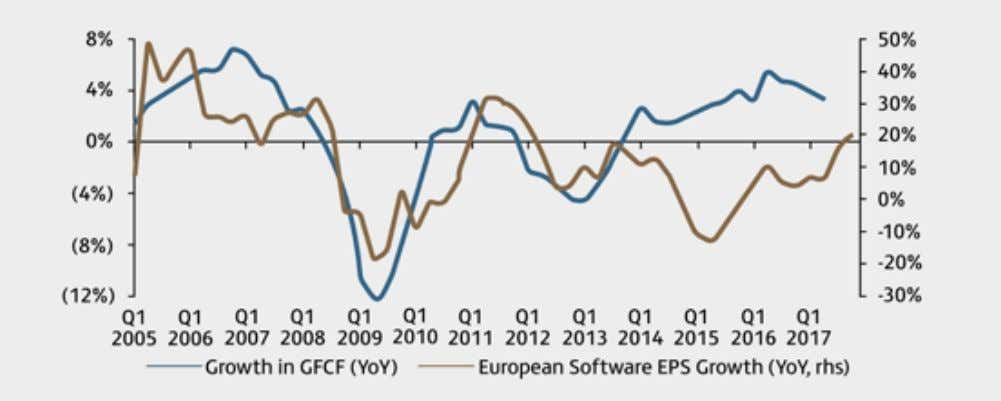 EUROPEAN (EX-UK) EQUITIES: A POSITIVE OUTLOOK 83 Chart: Capex vs. Software EPS growth INFORMATION TECHNOLOGY: ENERGY: