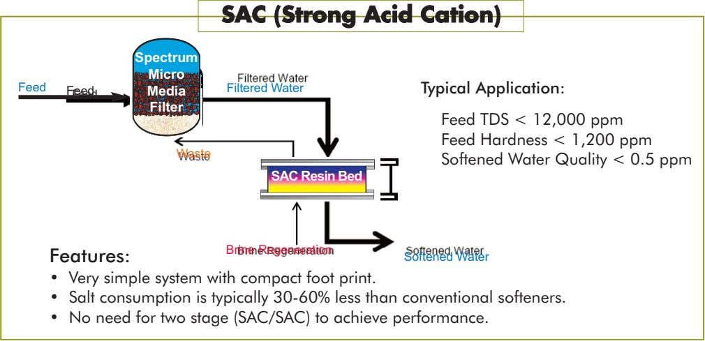 SAC (Strong Acid Cation) Spectrum Micro Feed Filtered Water Typical Application: Feed Media Filter Waste Feed