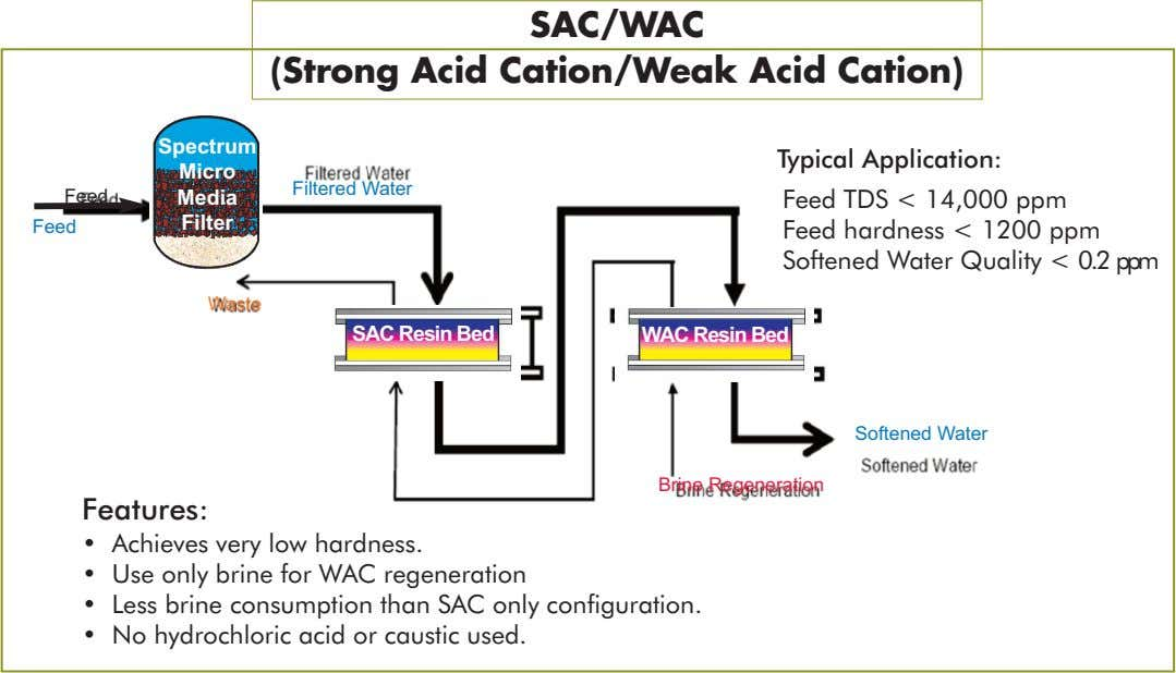 SAC/WAC (Strong Acid Cation/Weak Acid Cation) Spectrum Typical Application: Micro Filtered Water Feed Media Filter Feed