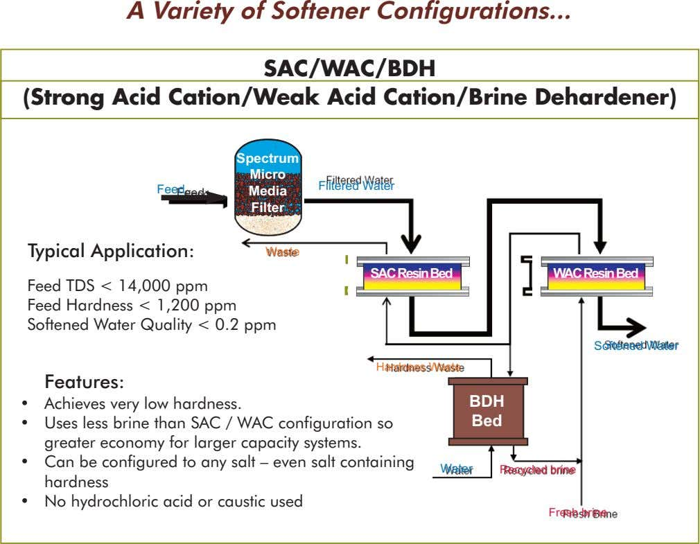 A Variety of Softener Configurations... SAC/WAC/BDH (Strong Acid Cation/Weak Acid Cation/Brine Dehardener) Spectrum Micro Filtered Water