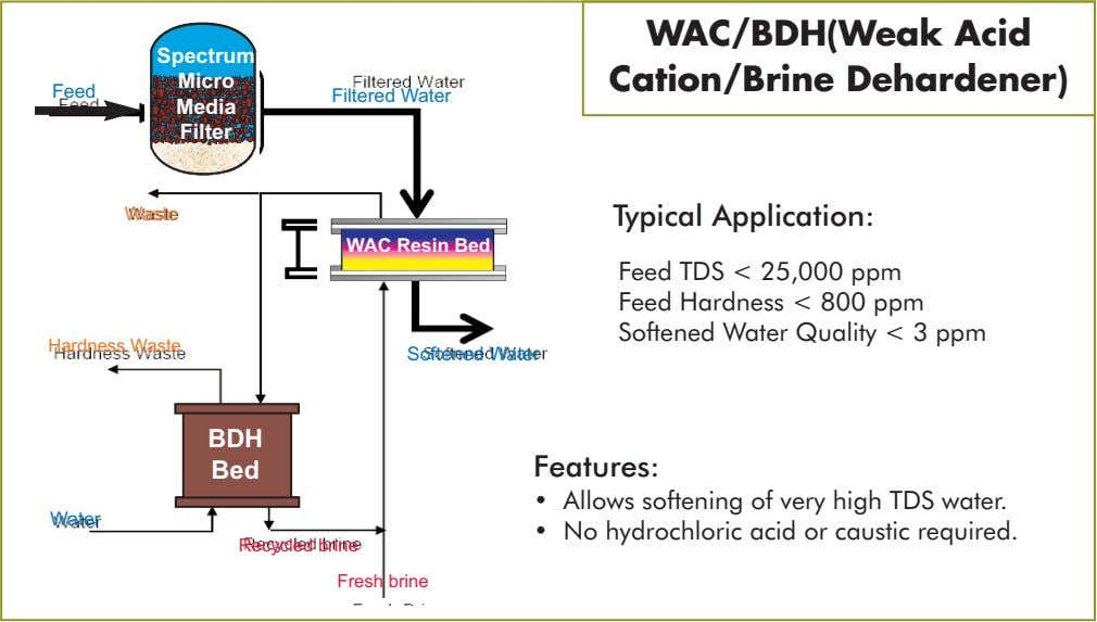 Spectrum Micro WAC/BDH(Weak Acid Cation/Brine Dehardener) Feed Filtered Water Media Filter Waste Typical Application: WAC Resin