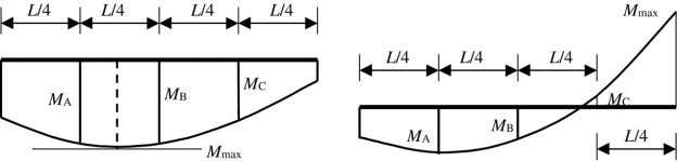Journal of Constructional Steel Research 62 (2006) 566–580 Fig. 2. Moment diagrams and moment values for