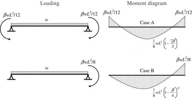 of Constructional Steel Research 62 (2006) 566–580 569 Fig. 3. Loading and moment diagram cases. Fig.