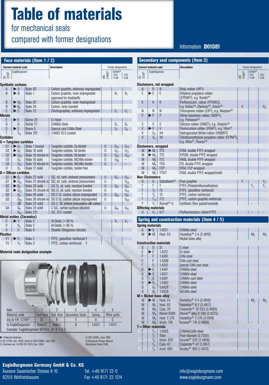 Table of materials for mechanical seals compared with former designations Information D01081 Face materials (Item