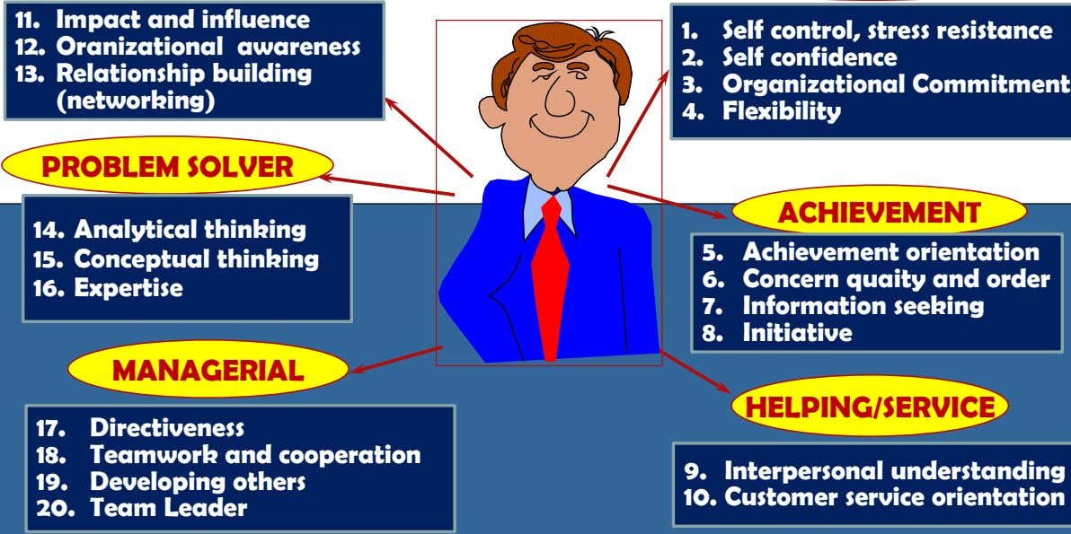 11. Impact and influence 1. Self control, stress resistance 12. Oranizational awareness 2. Self confidence