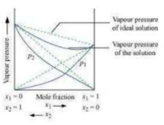 solution showing positive deviation from Raoult's law Vapour pressure of a two-component solution showing negative