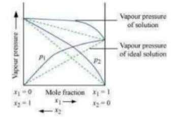 is said to exhibit negative deviation from Raoult's law. Vapour pressure of a two-component solution showing