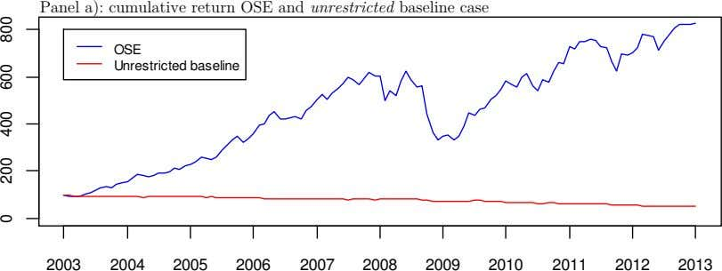 Panel a): cumulative return OSE and unrestricted baseline case OSE Unrestricted baseline 2003 2004 2005