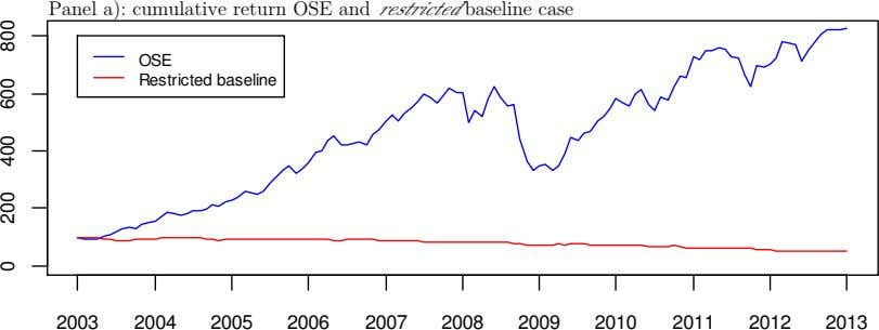 Panel a): cumulative return OSE and restricted baseline case OSE Restricted baseline 2003 2004 2005