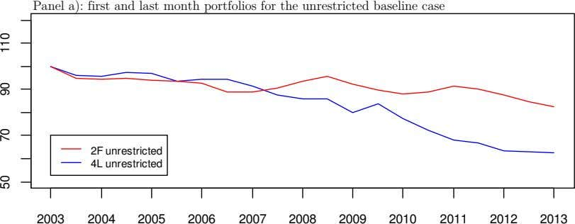 Panel a): first and last month portfolios for the unrestricted baseline case 2F unrestricted 4L