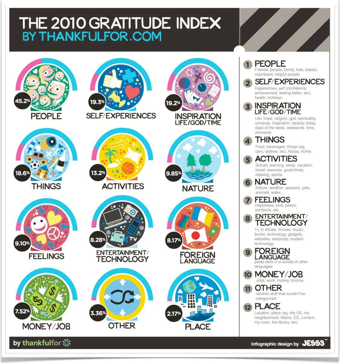 2010 Gratitude Index from Thankfulfor.com