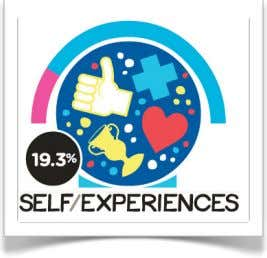 entries sampled expressed gratitude for someone. ! ! ! ! ! Self, Experiences ! ! !