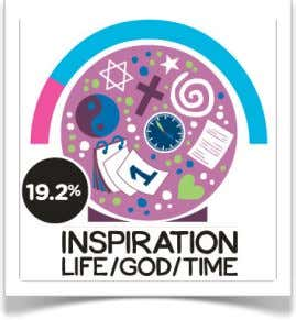 the universe, time, moments, weekends, weekdays, spirituality, religion and god. 2010 Gratitude Index from Thankfulfor.com