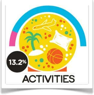 thankful for a good night of sleep. Activities ! ! 13.21% ! Nature !! 9.85% !