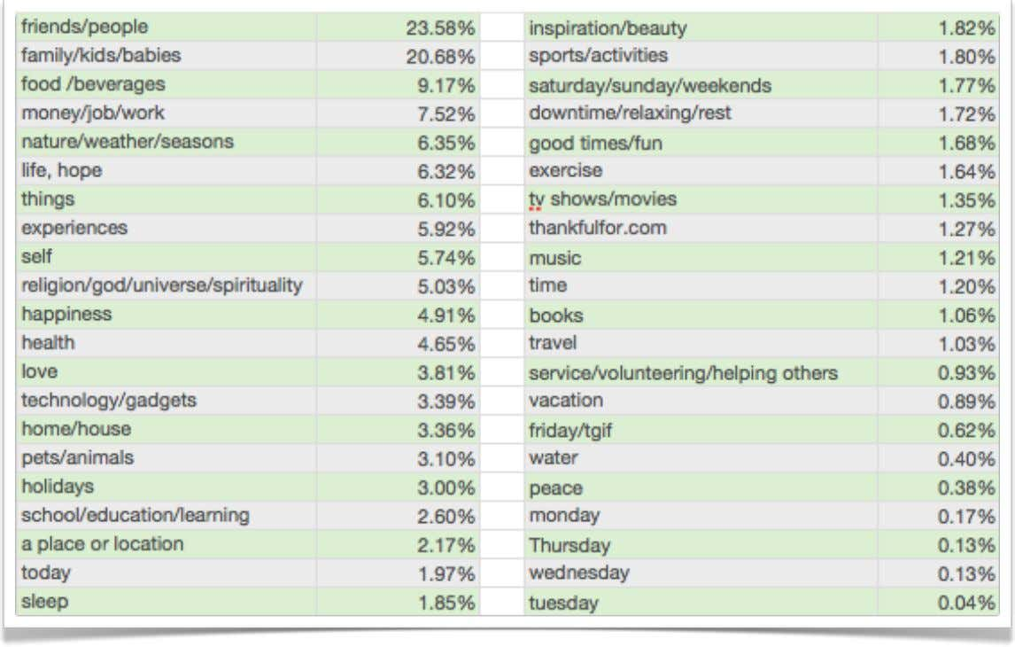 Detailed Data Breakdown post is in foreign language 8.17% other 3.36% 2010 Gratitude Index from Thankfulfor.com