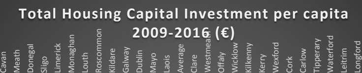 Total Housing Capital Investment per capita 2009-2016 (€) Cavan Meath Donegal Sligo Limerick Monaghan Louth