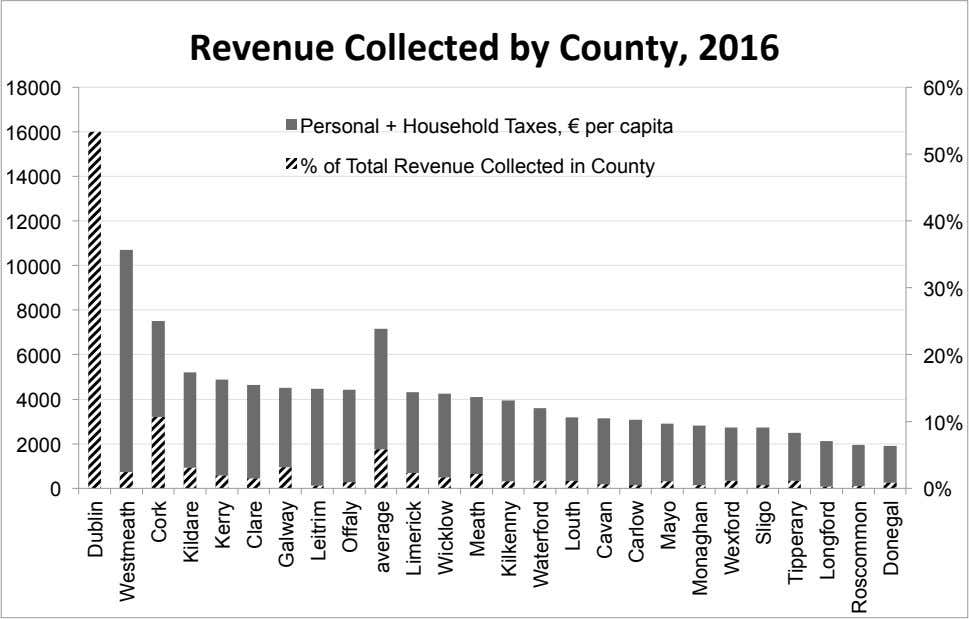 Revenue Collected by County, 2016 18000 60% Personal + Household Taxes, € per capita 16000