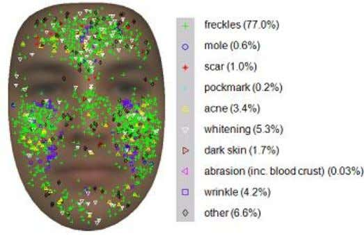 Fig 3.1 Mark distribution Freckle is a single or a set of dark spots. When