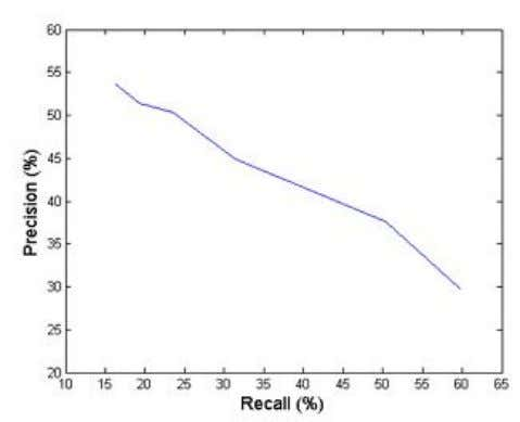 Fig 3.11Precision-Recall curve of the automatic mark detection method. Fig 3.12 Effects of generic and